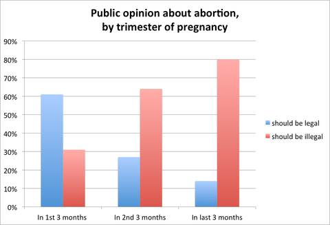 Gallup on Abortion 2013